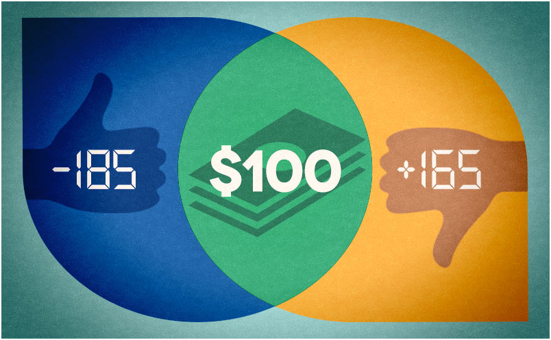 What is the Moneyline in betting?