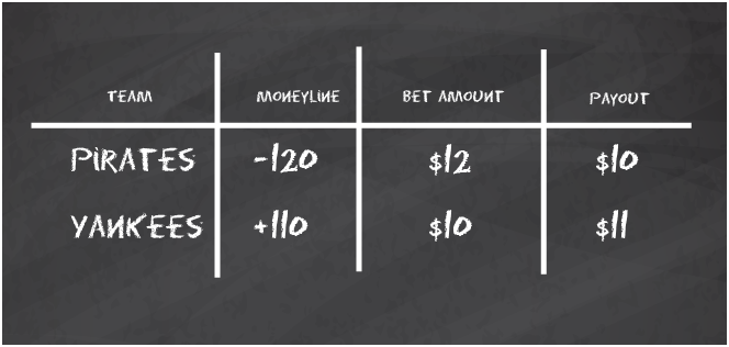 How to read Baseball Betting lines?