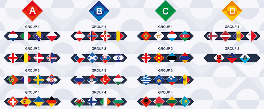 Nations League standings: groups